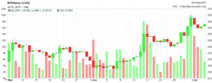 bitcoin-trend-2015-07-04